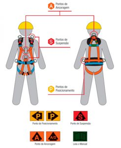 Como usar o cinto de segurança tipo paraquedista